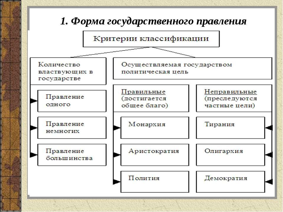 1. Форма государственного правления