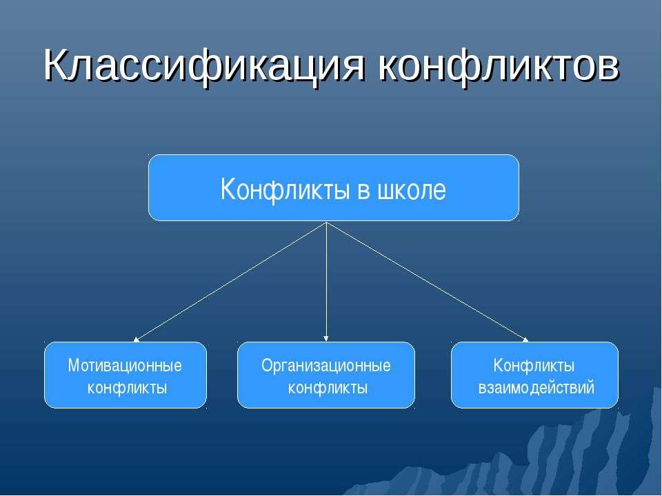 Классификация конфликтов Конфликты в школе Мотивационные конфликты Организаци...