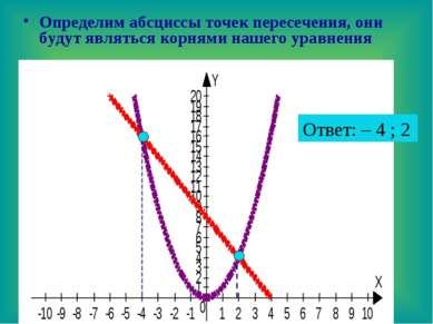Определим абсциссы точек пересечения, они будут являться корнями нашего уравн...