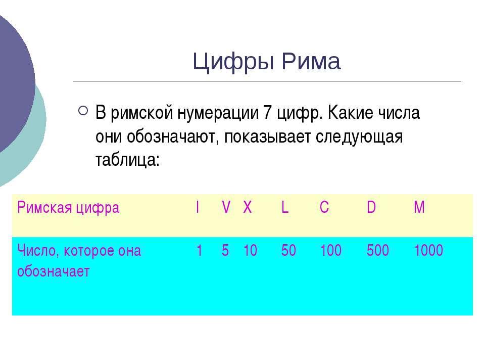 Цифры Рима В римской нумерации 7 цифр. Какие числа они обозначают, показывает...