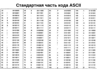 Стандартная часть кода ASCII