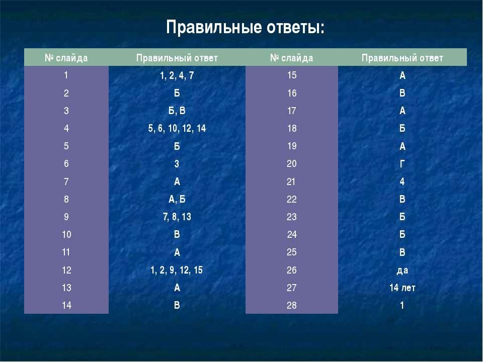 Правильные ответы: № слайда Правильный ответ № слайда Правильный ответ 1 1, 2...