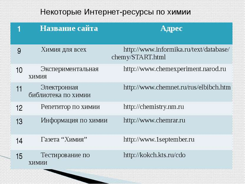 Некоторые Интернет-ресурсы по химии 1 Название сайта Адрес 9 Химия для всех h...