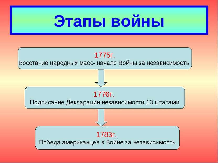 Этапы войны 1775г. Восстание народных масс- начало Войны за независимость 177...