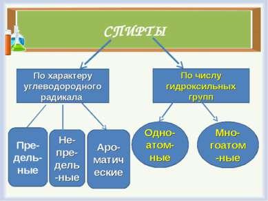 СПИРТЫ По характеру углеводородного радикала По числу гидроксильных групп Пре...