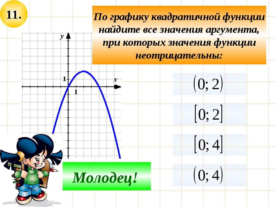 11. Не верно! Молодец! По графику квадратичной функции найдите все значения а...
