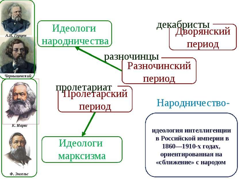 А.И. Герцен Н.Г. Чернышевский К. Маркс Ф. Энгельс Идеологи народничества Идео...