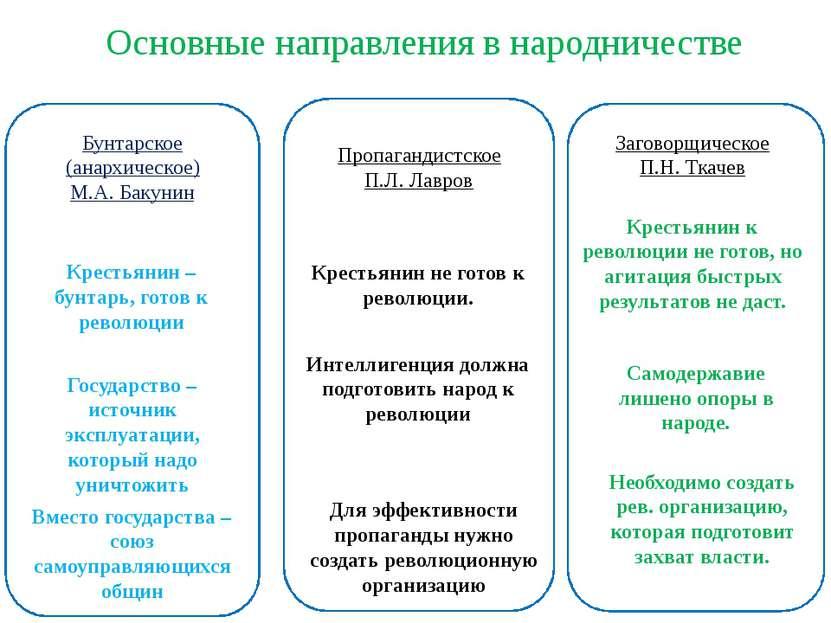Бунтарское (анархическое) М.А. Бакунин Основные направления в народничестве К...