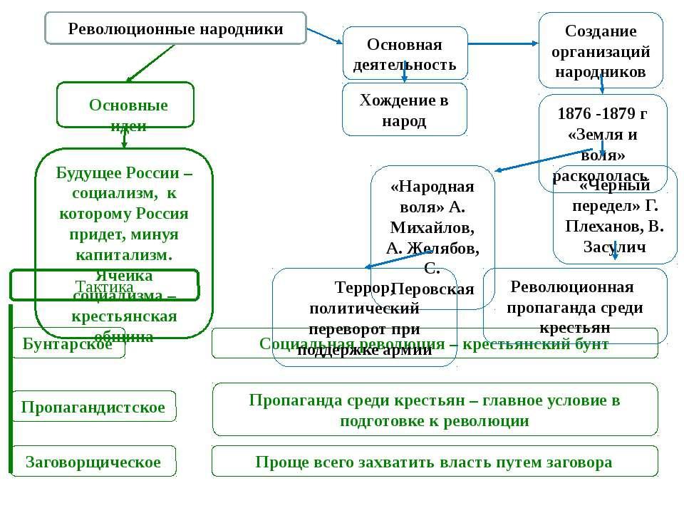 Основные идеи Революционные народники Будущее России – социализм, к которому ...