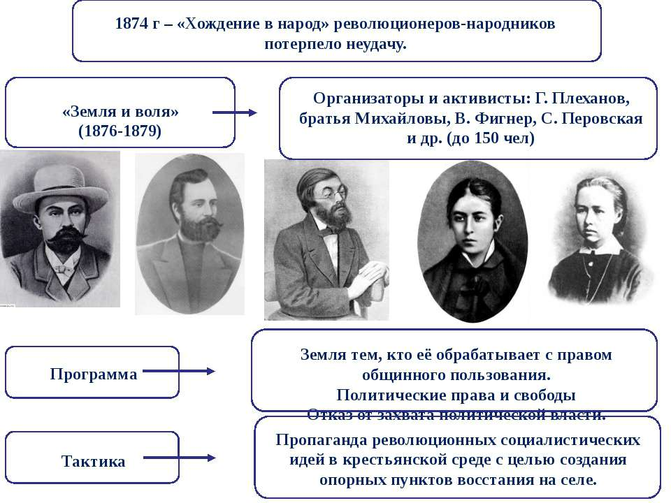 1874 г – «Хождение в народ» революционеров-народников потерпело неудачу. «Зем...