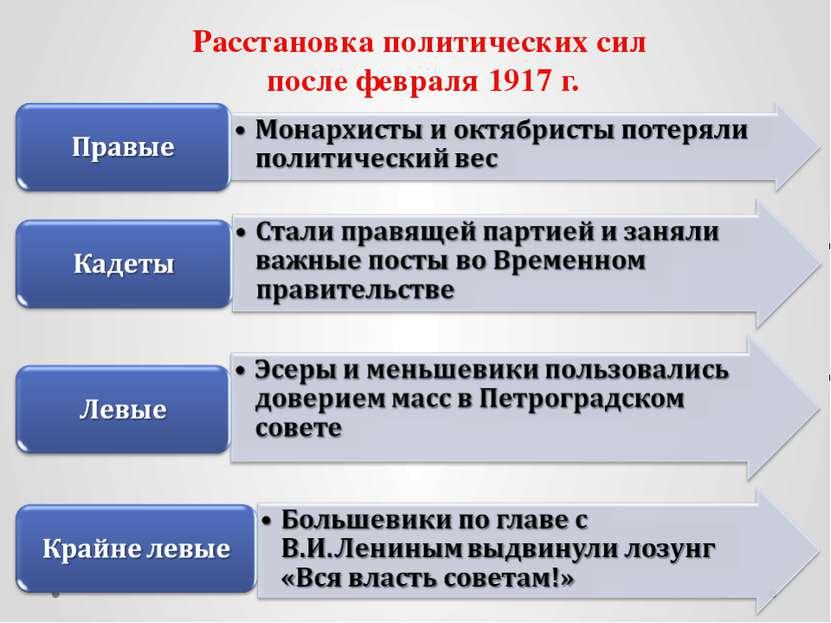 Расстановка политических сил после февраля 1917 г.