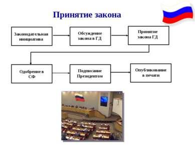 Принятие закона Законодательная инициатива Обсуждение закона в ГД Принятие за...