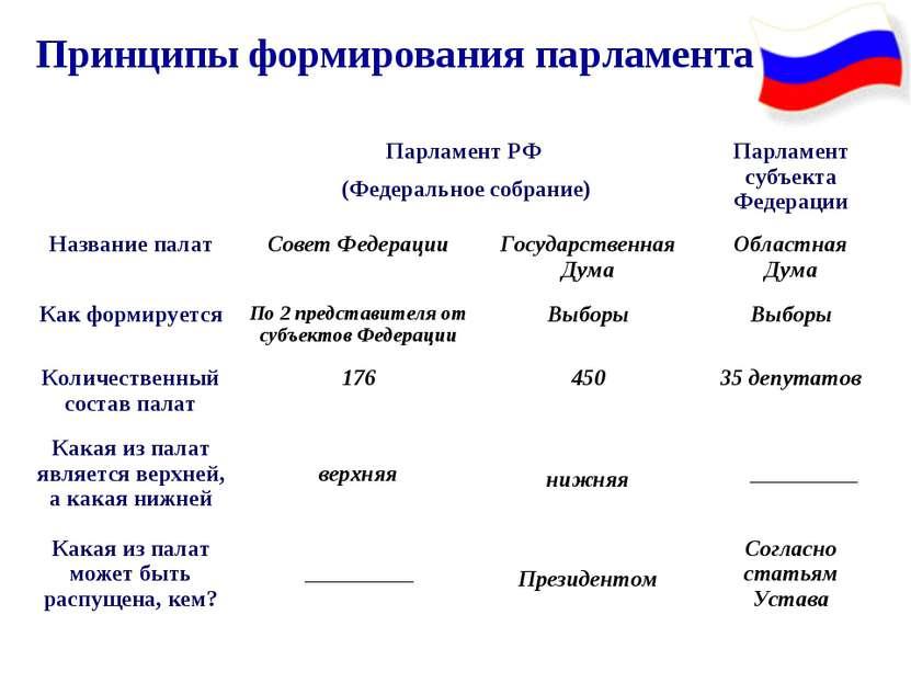 Принципы формирования парламента Парламент РФ (Федеральное собрание) Парламен...