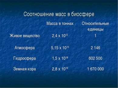 Соотношение масс в биосфере