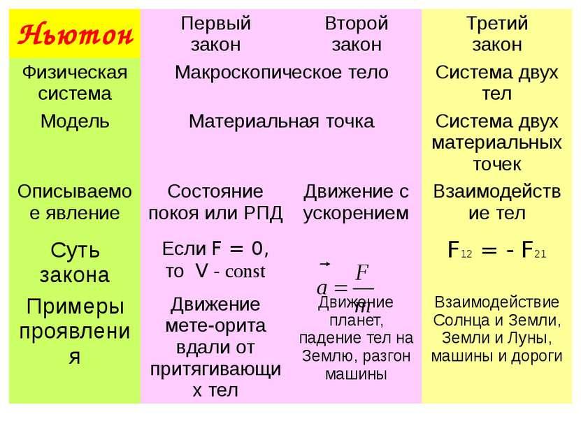 Ньютон Первый закон Второй закон Третий закон Физическая система Макроскопиче...