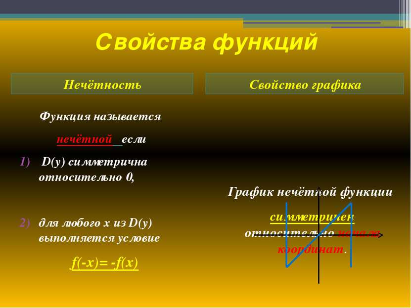 Свойства функций Нечётность Свойство графика Функция называется нечётной если...