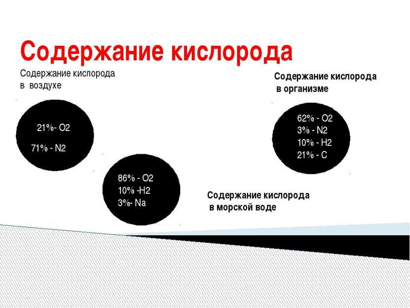 Содержание кислорода Содержание кислорода в воздухе 71% - N2 21%- O2 Содержан...