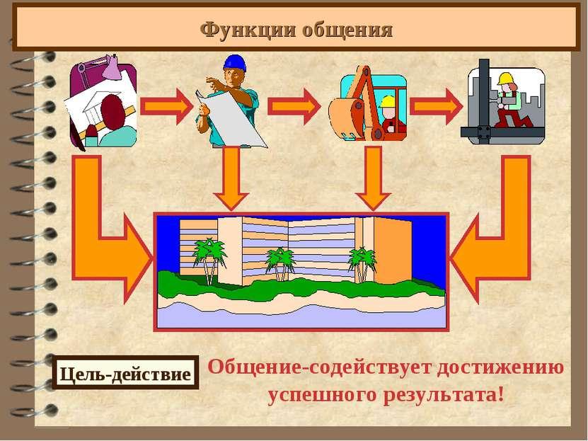 Функции общения Цель-действие Общение-содействует достижению успешного резуль...