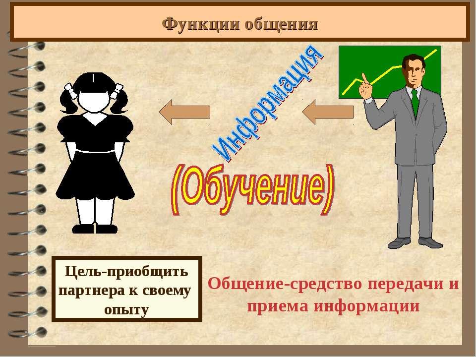 Функции общения Цель-приобщить партнера к своему опыту Общение-средство перед...