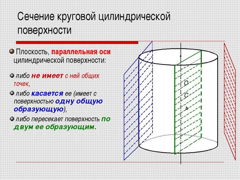 Сечение круговой цилиндрической поверхности Плоскость, параллельная оси цилин...