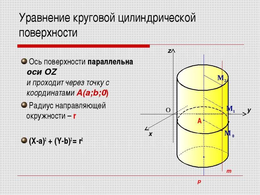 Уравнение круговой цилиндрической поверхности Ось поверхности параллельна оси...