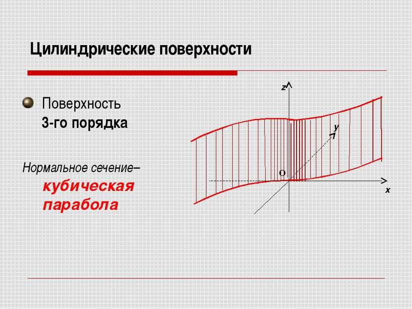 Цилиндрические поверхности Поверхность 3-го порядка Нормальное сечение– кубич...