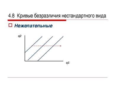 4.8 Кривые безразличия нестандартного вида Нежелательные q2 q1