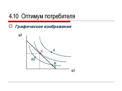 4.10 Оптимум потребителя Графическое изображение А В1 С q2 q1 В2