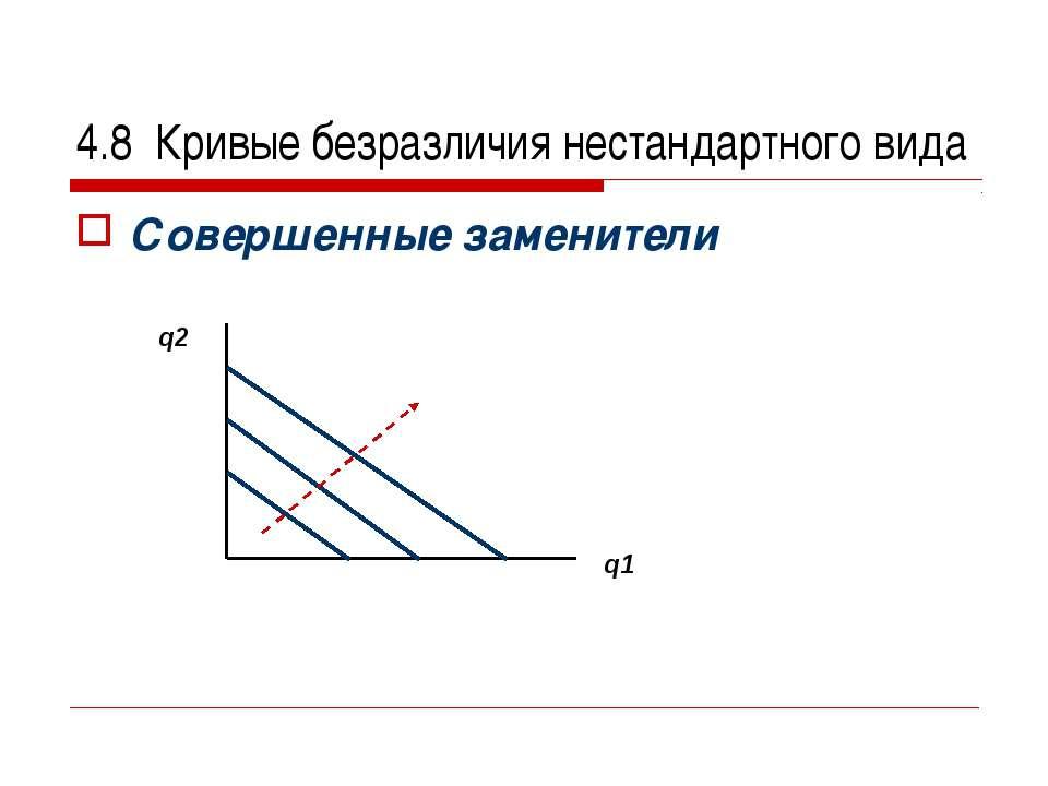 4.8 Кривые безразличия нестандартного вида Совершенные заменители q2 q1