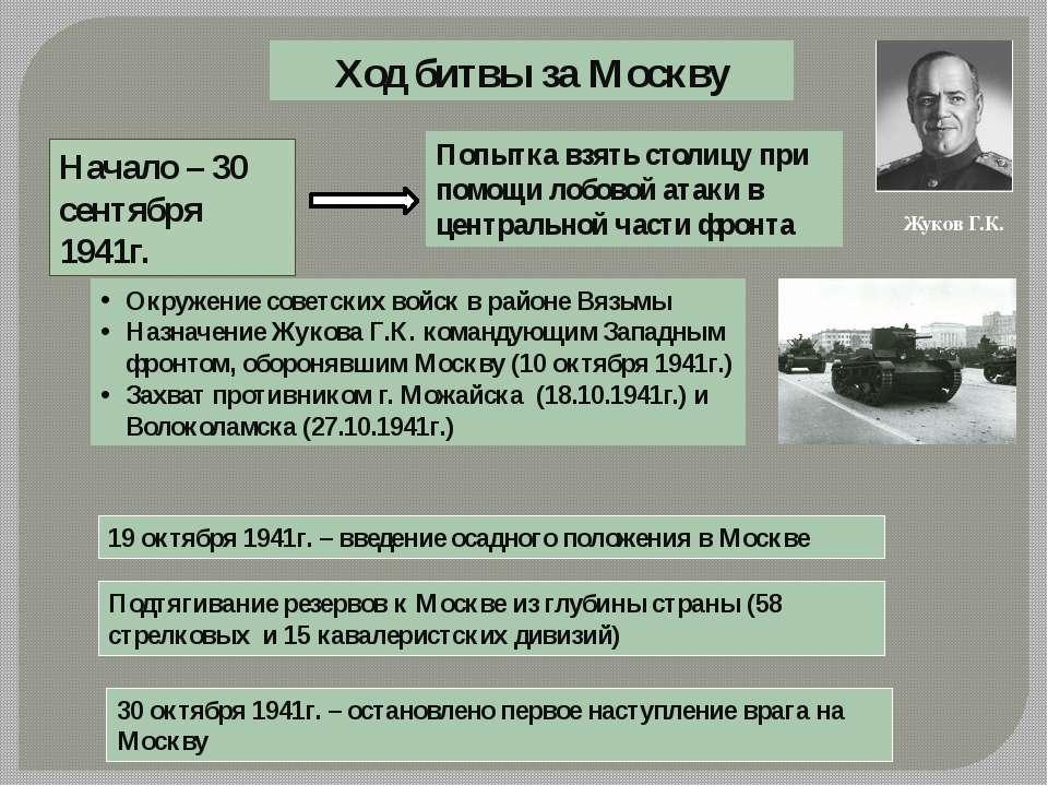 Ход битвы за Москву Начало – 30 сентября 1941г. Попытка взять столицу при пом...