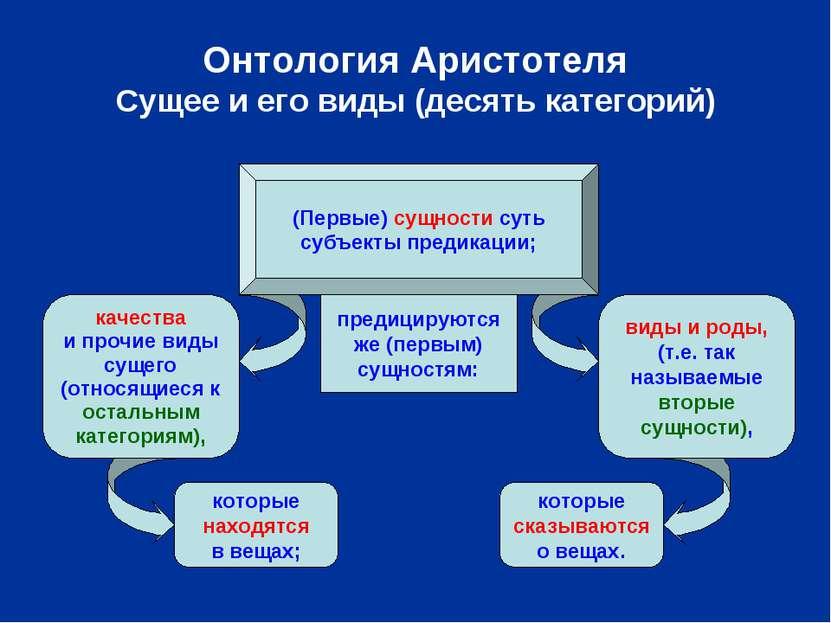 Онтология Аристотеля Сущее и его виды (десять категорий) (Первые) сущности су...