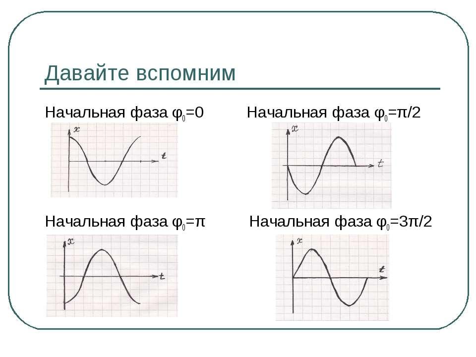 Давайте вспомним Начальная фаза φ0=0 Начальная фаза φ0=π/2 Начальная фаза φ0=...
