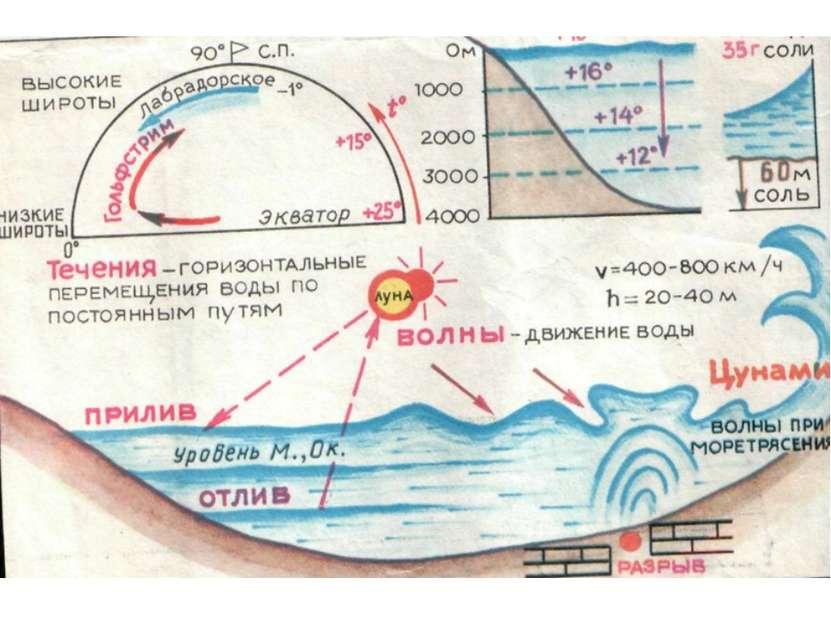 Презентацию подготовила учитель географии МБОУ Светловская СОШ Лысякова И.В.