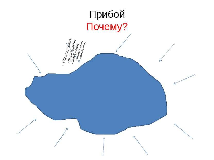 Прибой Почему? Презентацию подготовила учитель географии МБОУ Светловская СОШ...