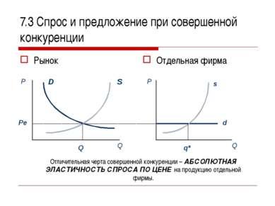 7.3 Спрос и предложение при совершенной конкуренции Рынок Отдельная фирма Отл...