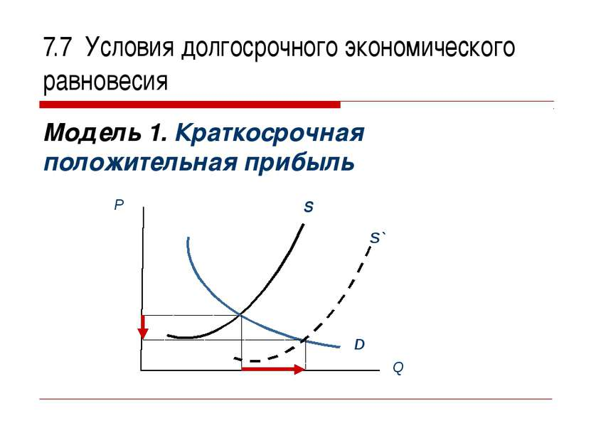 7.7 Условия долгосрочного экономического равновесия Модель 1. Краткосрочная п...