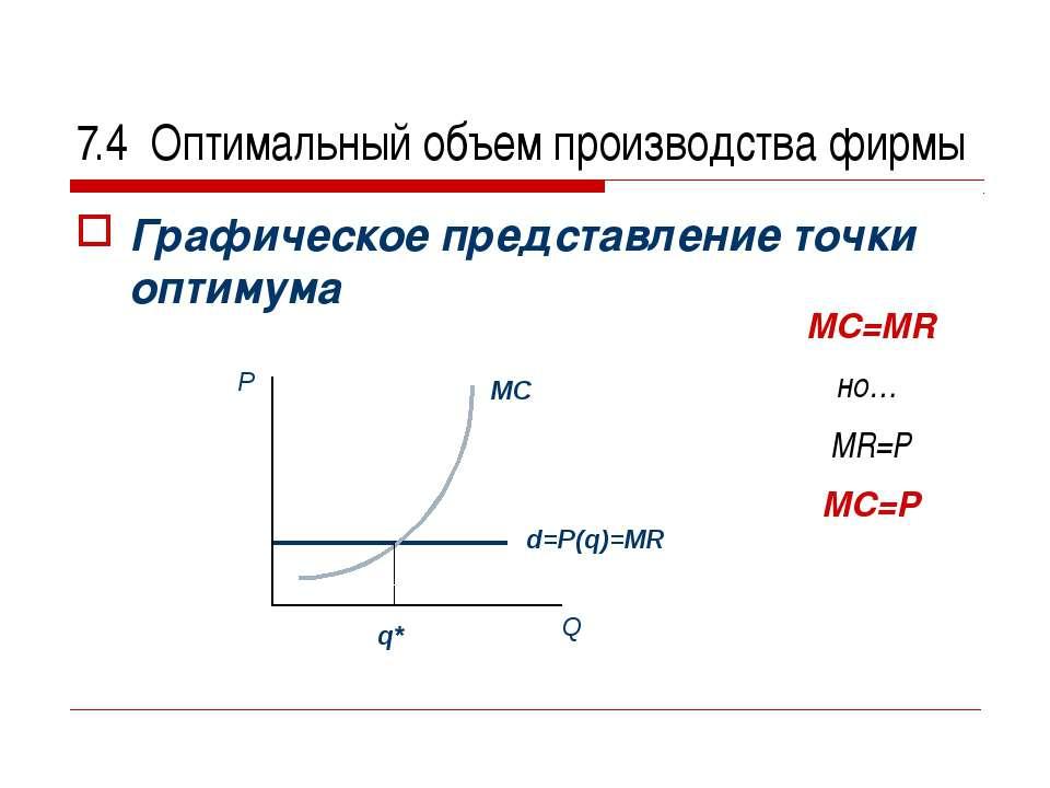 7.4 Оптимальный объем производства фирмы Графическое представление точки опти...