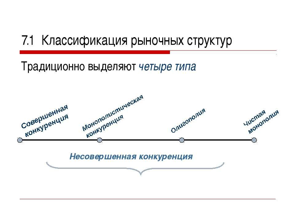 7.1 Классификация рыночных структур Традиционно выделяют четыре типа Несоверш...
