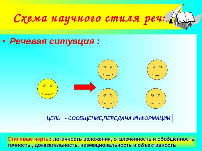 Агафонова Е.Е. Схема научного стиля речи Речевая ситуация : ЦЕЛЬ - СООБЩЕНИЕ,...