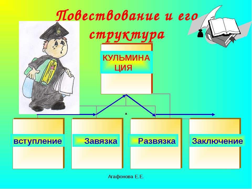 Агафонова Е.Е. Повествование и его структура вступление Завязка Развязка КУЛЬ...
