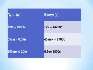 Путь (м) Время (с) 7км = 7000м 12ч = 43200с 65см = 0,65м 45мин = 2700с 300мм ...