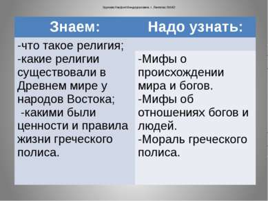 Урунова Насфия Миндиураловна. г. Лангепас ХМАО Знаем: Надо узнать: -что такое...