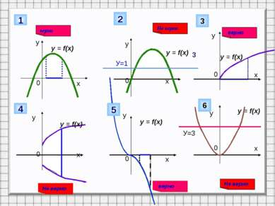 у 1 Не верно у у у у у У=1 2 верно 3 3 y = f(x) y = f(x) y = f(x) y = f(x) y ...