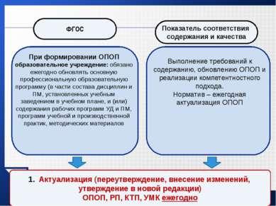 При формировании ОПОП образовательное учреждение: обязано ежегодно обновлять ...