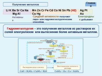 Химические свойства металлов Взаимодействуют с разбавленной и концентрированн...