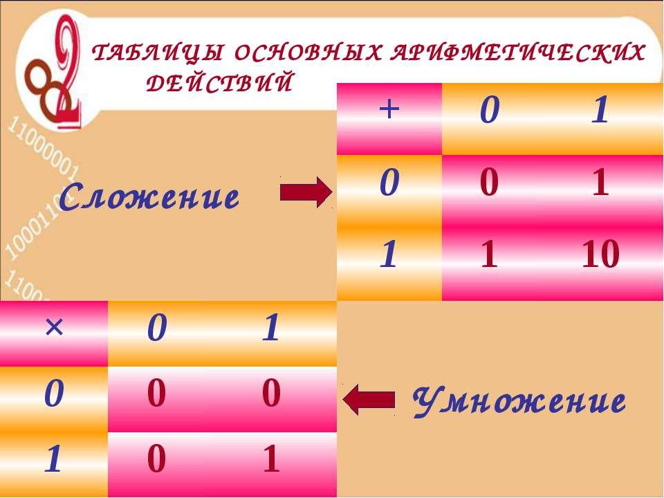 Сложение Умножение ТАБЛИЦЫ ОСНОВНЫХ АРИФМЕТИЧЕСКИХ ДЕЙСТВИЙ + 0 1 0 0 1 1 1 1...