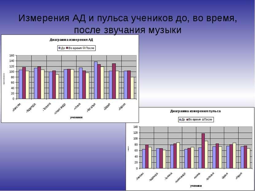 Измерения АД и пульса учеников до, во время, после звучания музыки
