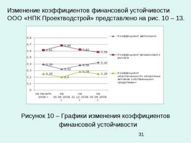 Изменение коэффициентов финансовой устойчивости ООО «НПК Проектводстрой» пред...