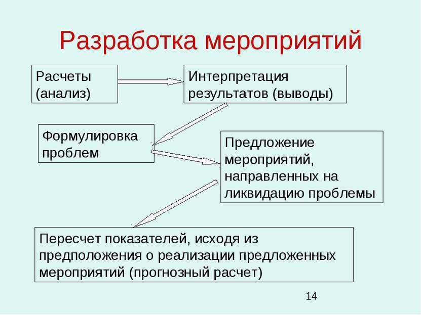 Разработка мероприятий Расчеты (анализ) Интерпретация результатов (выводы) Фо...