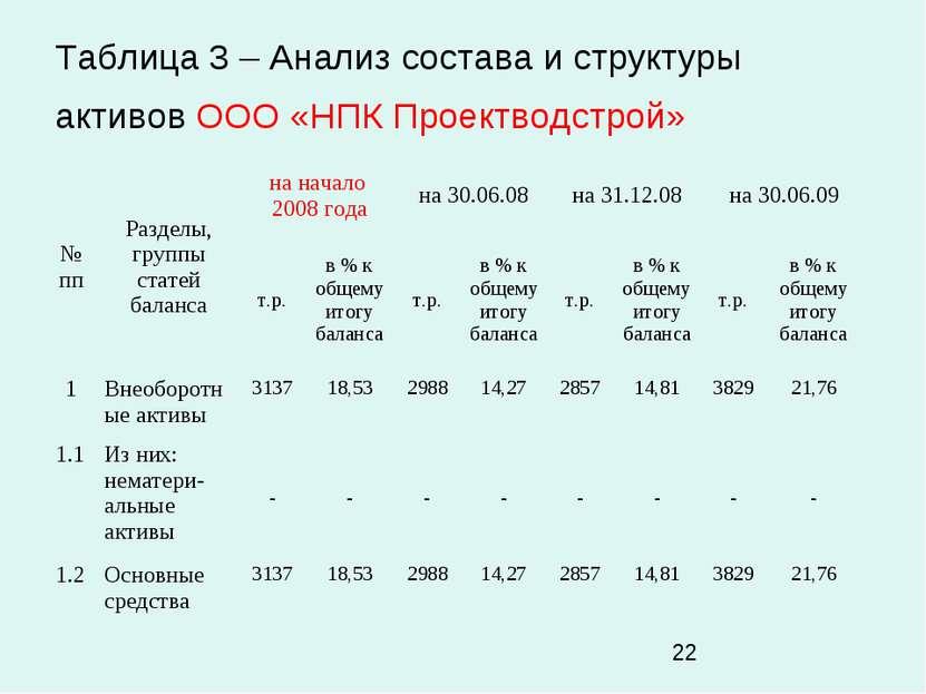 Таблица 3 – Анализ состава и структуры активов ООО «НПК Проектводстрой»